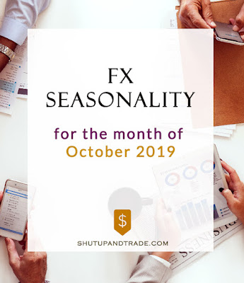 Forex Seasonality Forecast for October 2019