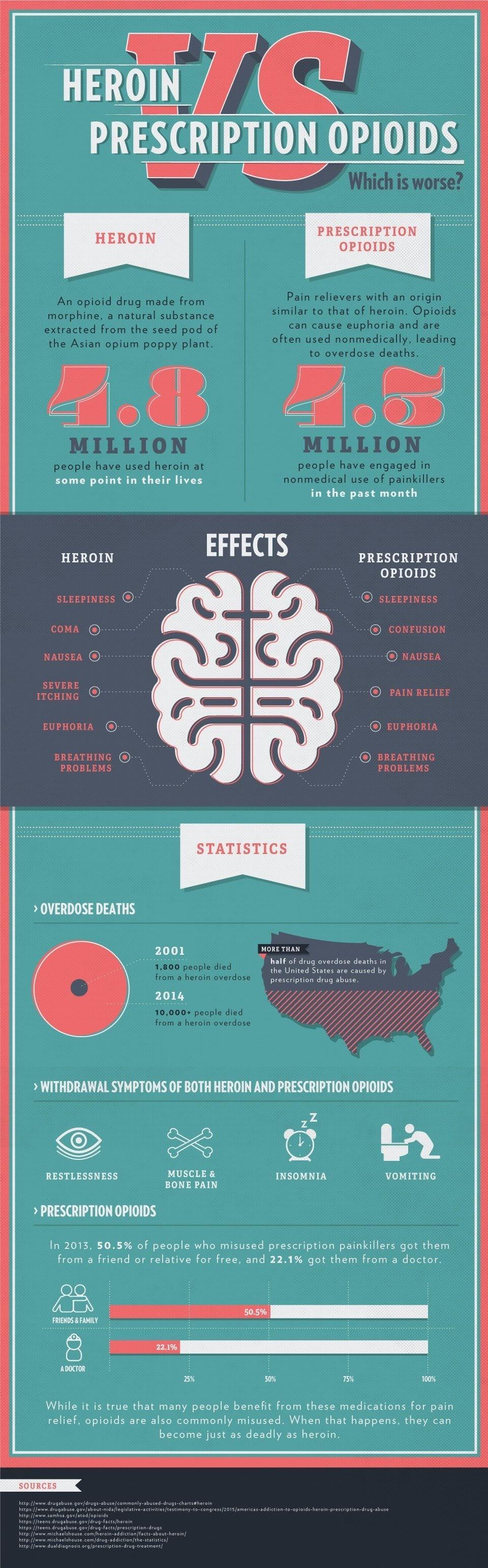 Heroin vs Prescription Opioids #infographic
