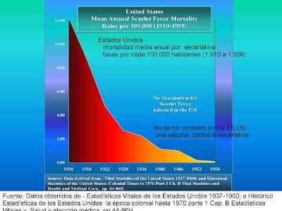 Resultado de imagen de las enfermedades infecciosas disminuyen antes de vacunacion
