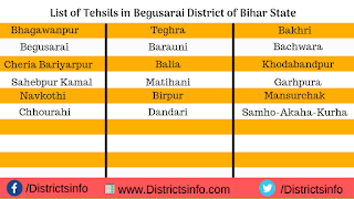 List of Tehsils in Begusarai District of Bihar State