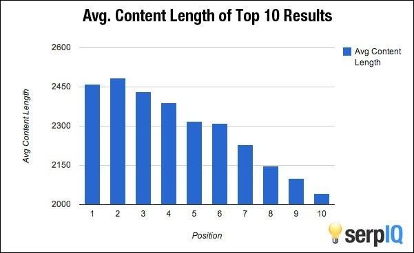 Penelitian 10 peringkat teratas google berdasarkan panjang artikel