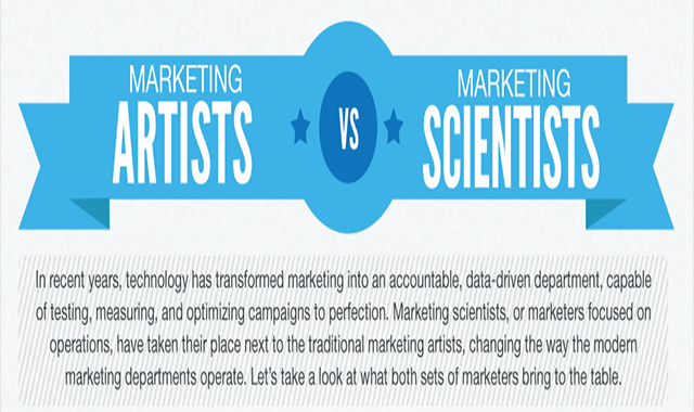 Marketing Artists vs. Marketing Scientists