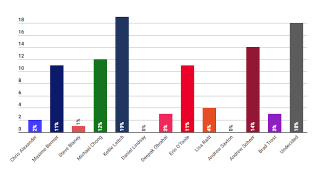 Image of Mainstreet-Postmedia national November poll of support for each candidate in the CPC