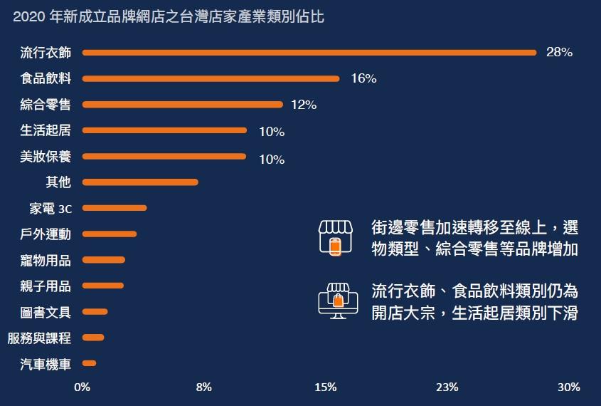 2020年新成立品牌網店之台灣店家產業類別類別佔比