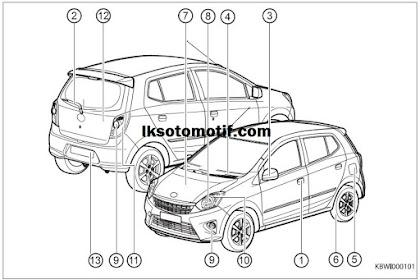 Mengenal Nama-Nama Bagian Mobil Toyota Agya ( Eksterior, Interior Dan Panel Instrumen )
