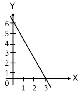 Contoh Gambar Grafik Soal Persamaan Linear Dua Variabel (SPLDV)