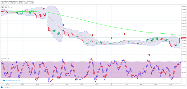 200 EMA with Stochastic Scalping Strategy