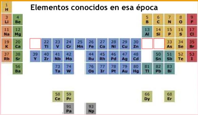 elementos conocidos en la época de mendeleiev