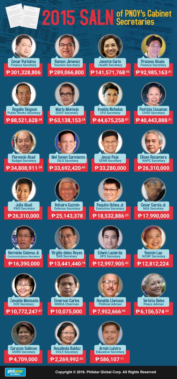 Aquino Cabinet SALN,  Cesar Purisima,