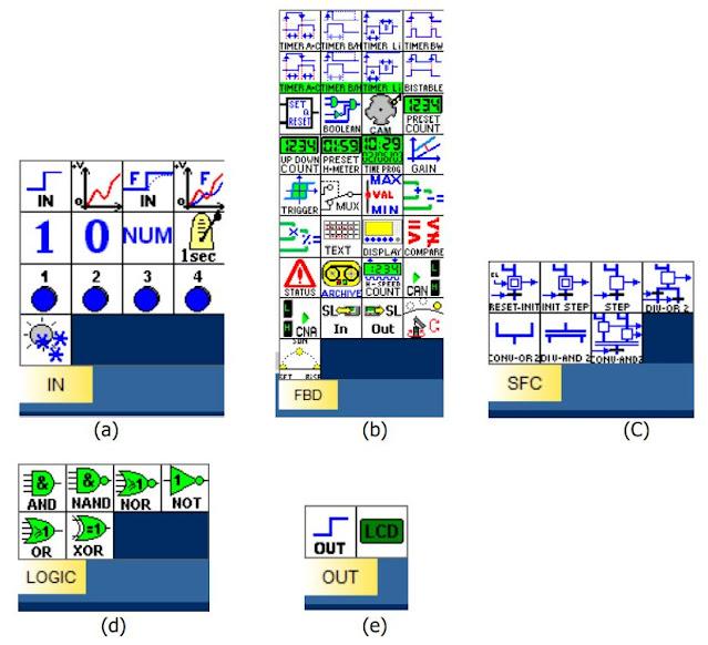 (a) Tab input, (b) Tab FBD, (c) Tab SFC, (d) Tab Logic, (e) Tab Output