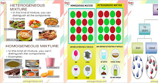 MIXTURES (Science IMs) - Free Download