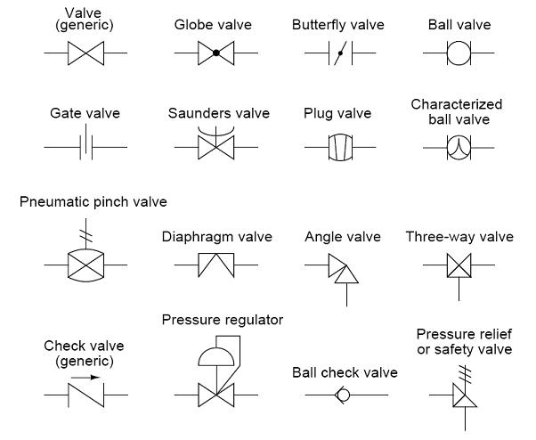 Drawing Various Types Of Lines Using In Instrumentation Field : Common p id symbols used in developing instrumentation