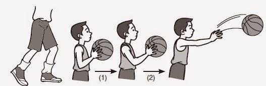 cara melempar bola basket dengan dua tangan