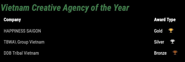 Agency of the year 2019 - Vietnam Creative Agency of the Year