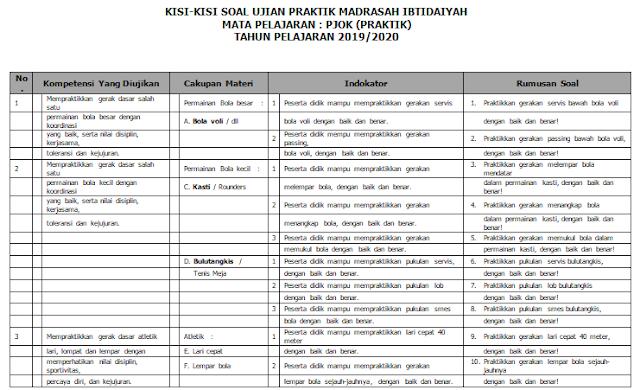 Kisi-kisi Ujian Praktek PJOK Kelas 6 SD/MI