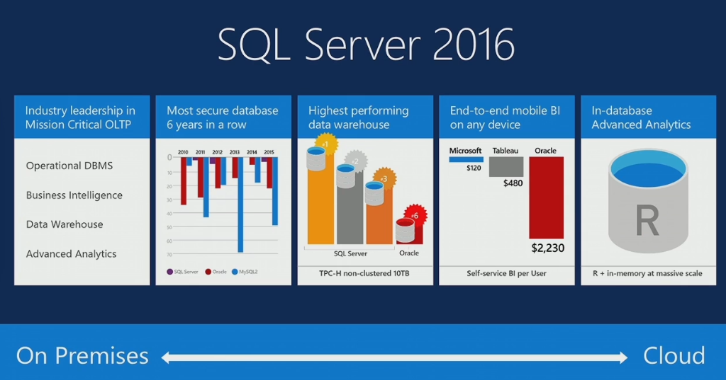 Sql date comparison in Perth