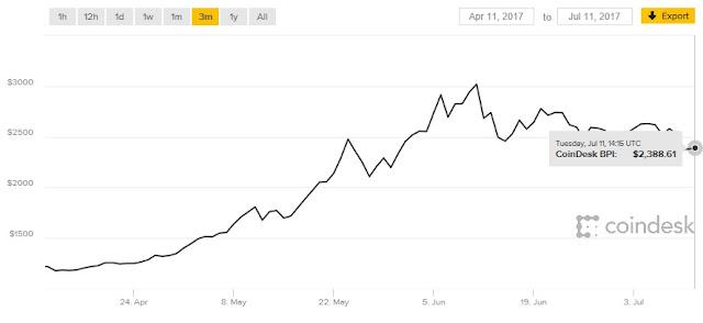 BitCoin по всей видимости продолжит падение, потеряв в цене за последние 10 дней около $700
