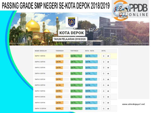gambar passing grade smp negeri se-Kota Depok untuk PPDB 2019/2020