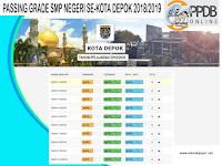 Passing grade SMP Negeri Se-Kota Depok 2018/2019