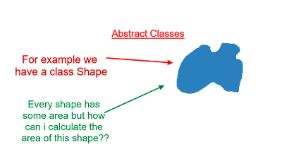 Abstract classes in java