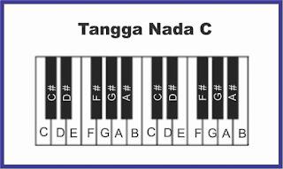 contoh tangga nada c pada piano