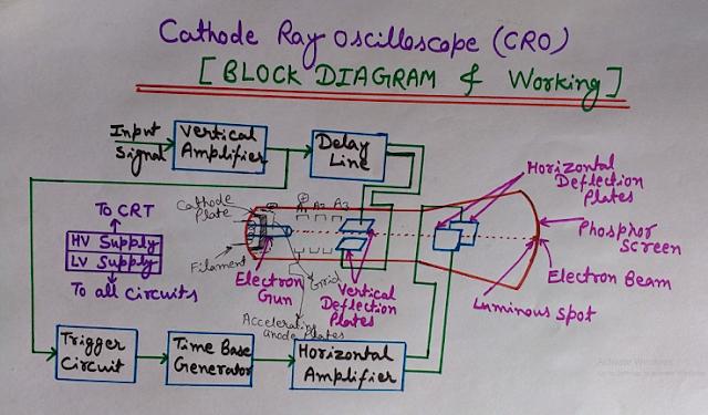 Block Diagram of Cathode Ray Oscilloscope (CRO) , CRO block diagram, components of cro, construction and working of cro, cro parts and basics
