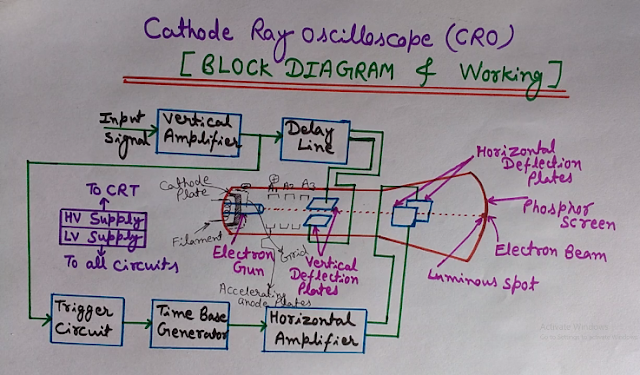 Construction and Components of Cathode Ray Oscilloscope (CRO), Construction and Components of CRO, components of CRO, block diagram of cro