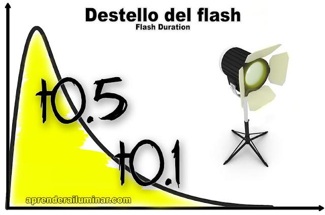 Duración de destello del flash