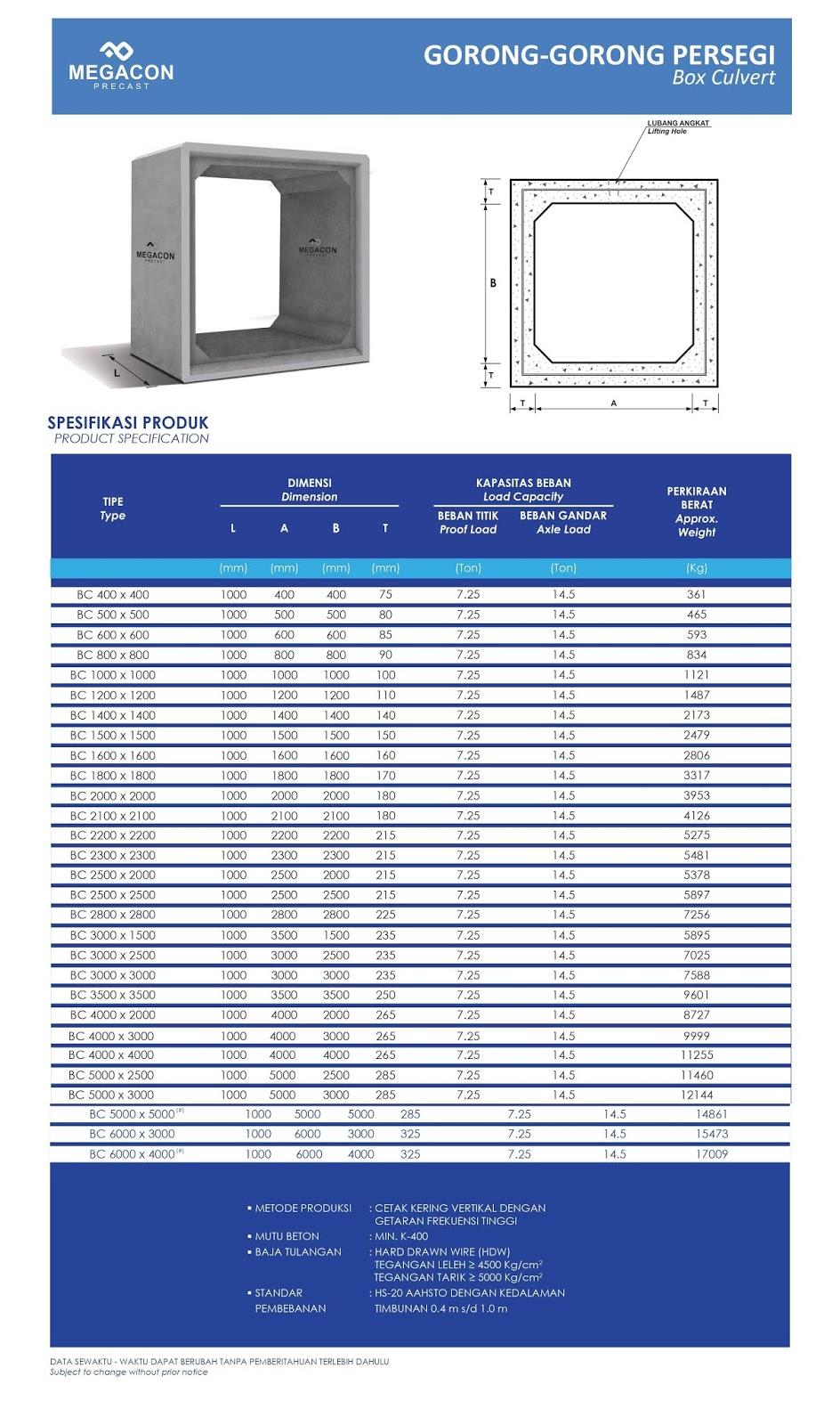 harga box culvert megacon Semarang Tengah Semarang