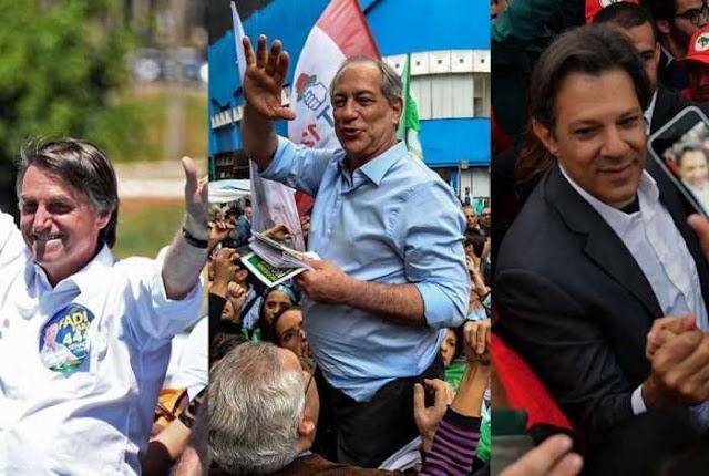 Pesquisa Ibope: Haddad sobe para 19% e consolida 2º lugar. Bolsonaro lidera