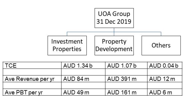 UOA Group Segment Performance