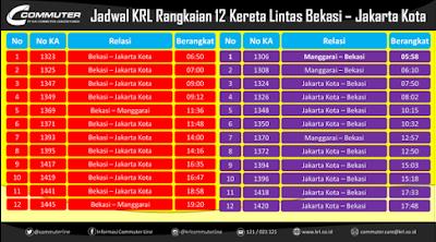 Jadwal KRL Commuter Line Bekasi Jakarta Kota