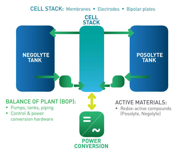 Infographic Attribute: CELL STACK of GridStar® Flow Energy Storage System / Source: Lockheed Martin