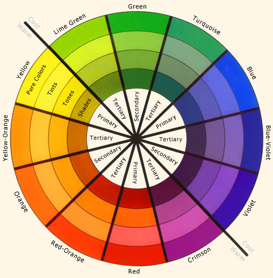 According To My Color Wheel A Must For Painters I Would Argue It Shows Olive Drab Colors Yellow Green As Being Complimented By Red Violet