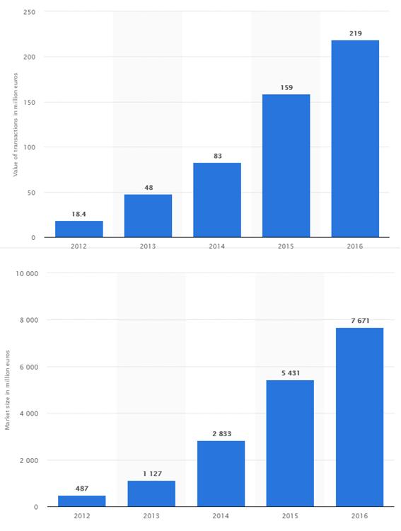crecimiento mercado crowdfunding