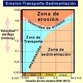 espesores erosionados erosión transporte sedimentación