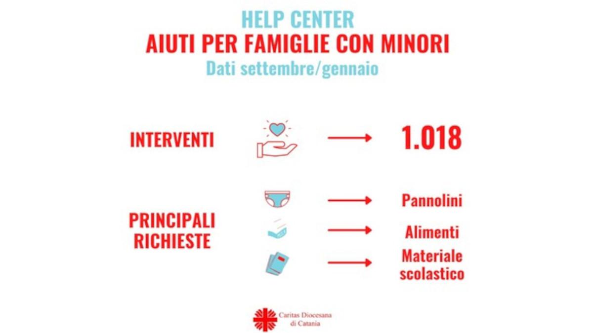 Dati Caritas Catania