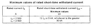 Minimum Value of Rated Short time withstand current