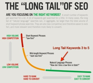 keywords longtail