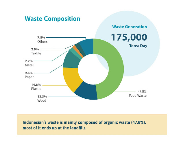 Indonesia Waste Composition by Waste4Change