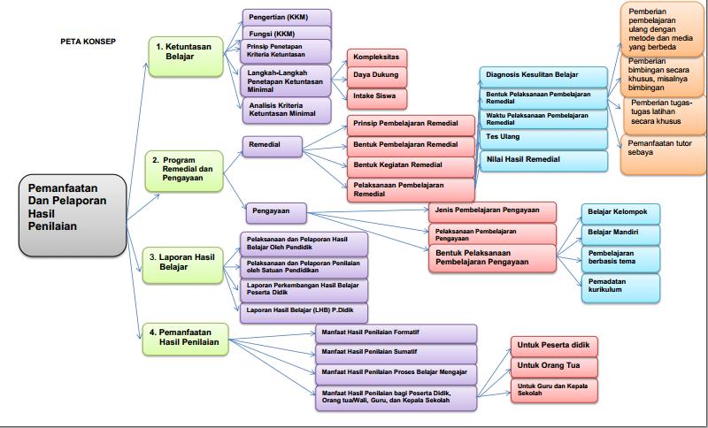 Contoh Soal Remedial Dan Pengayaan Contoh Soal Remedial Bahasa Inggris Smp Dan Sma Unduh Files