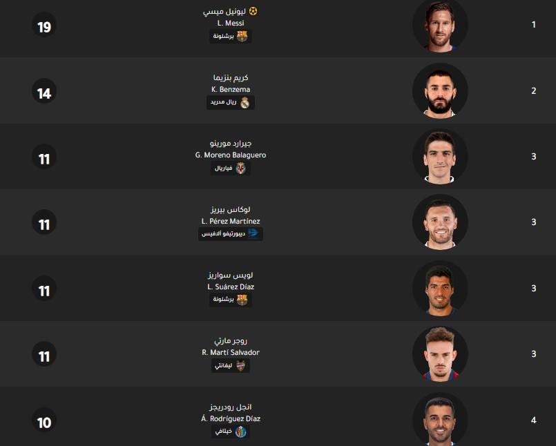 جدول ترتيب هدافي الدوري الإسباني اليوم بتاريخ 10-3-2020
