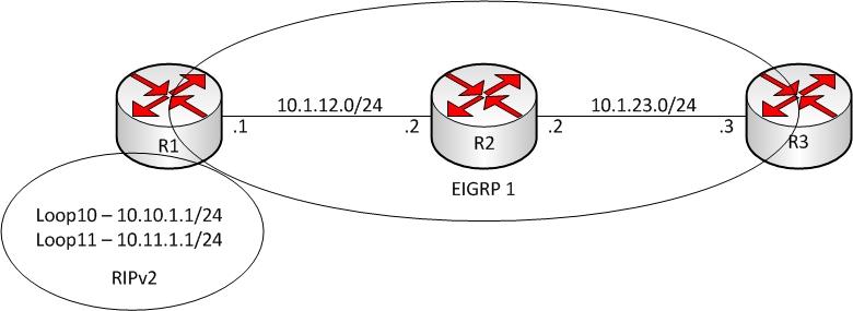 Stupid Router Tricks