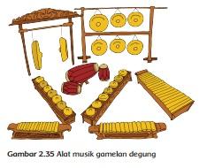 Alat musik gamelan degung www.simplenews.me