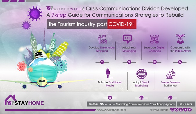 Communication Strategies to Rebuild Tourism & Hospitality Industry Post COVID-19