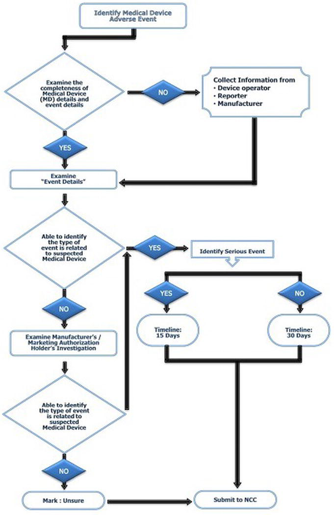 Medical device-related adverse events identification flowchart