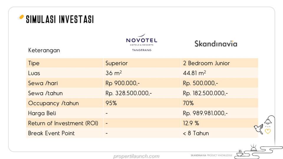 Simulasi Investasi Apartemen Skandinavia