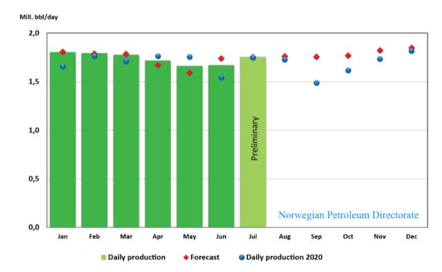 Norwegian oil production in July