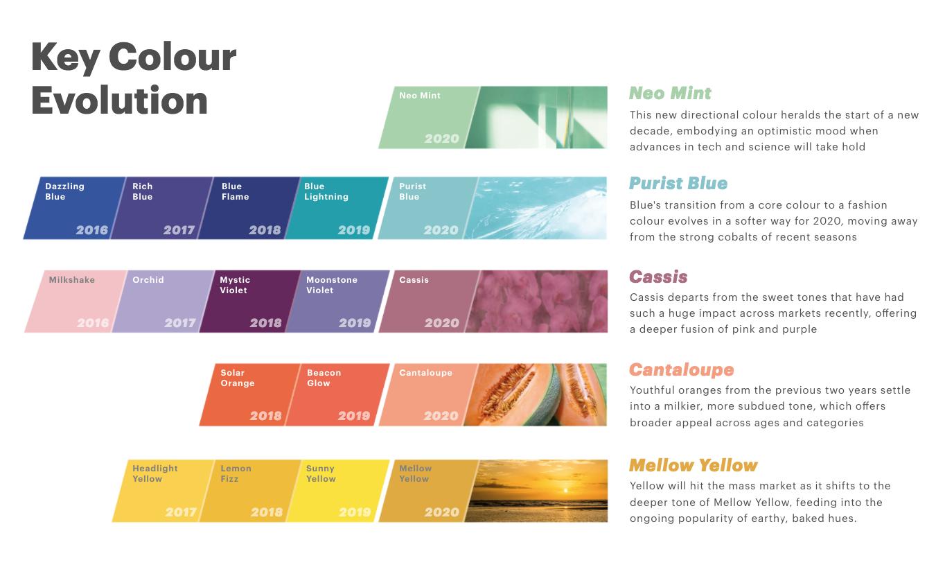 2020 Tasarım Renkleri
