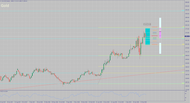 Gold Analysis and Forecast for May 2020